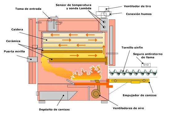 caldera_biomasa