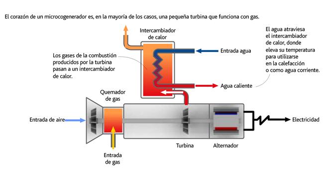 microcogeneración-hildebrandt